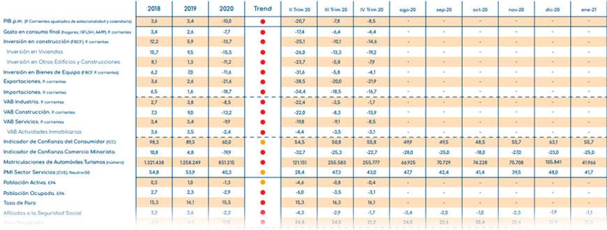 Indicadores económicos España