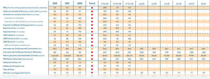 indicadores economicos españa