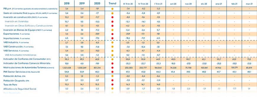 indicadores económicos mayo