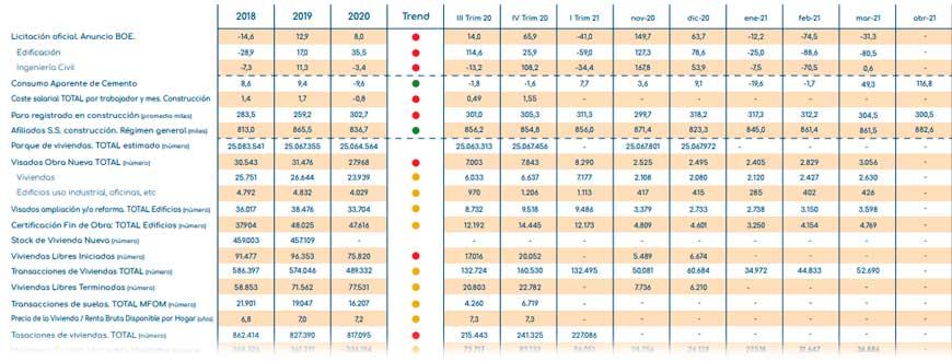 gloval_index_indicadores_construccion_Inmobiliario_junio_2021