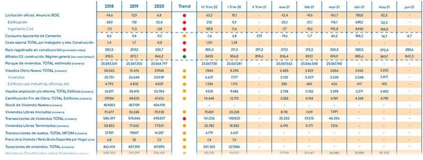 gloval_index_indicadores_construccion_Inmobiliario_agosto_2021