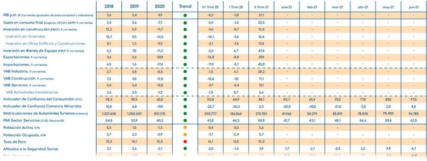 gloval_index_indicadores_economicos_agosto_2021