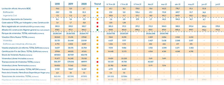 gloval_index_indicadores_construccion_Inmobiliario_septiembre_2021