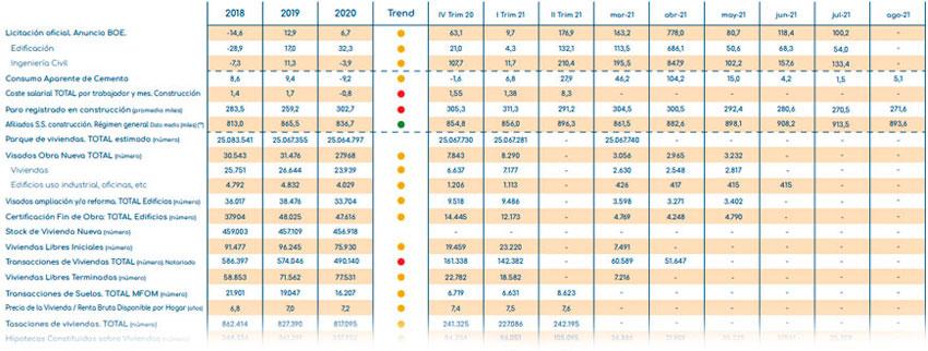 gloval_index_indicadores_construccion_Inmobiliario_octubre_2021