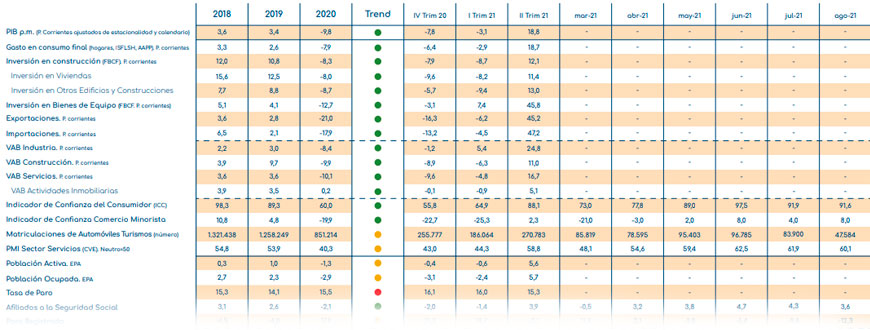 gloval_index_indicadores_economicos_octubre_2021